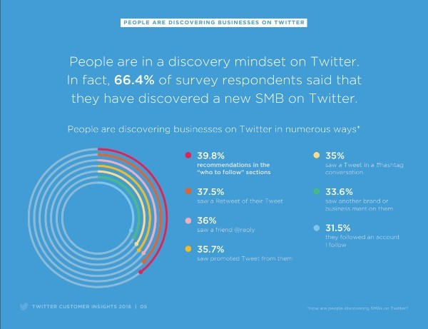 twitter for business SMB