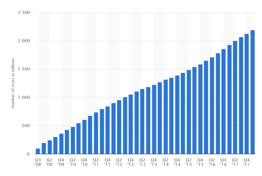 facebook marketing tips graph
