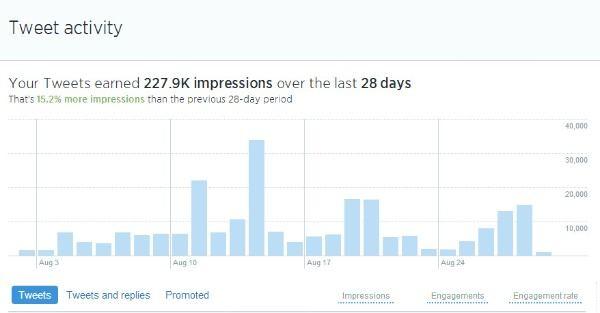 tweet activity twitter for business
