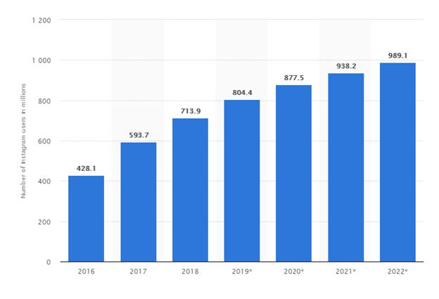 2019 number of instagram users in millions