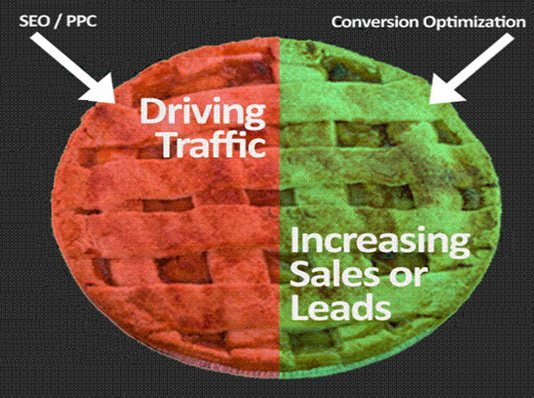 Increasing of generated leads