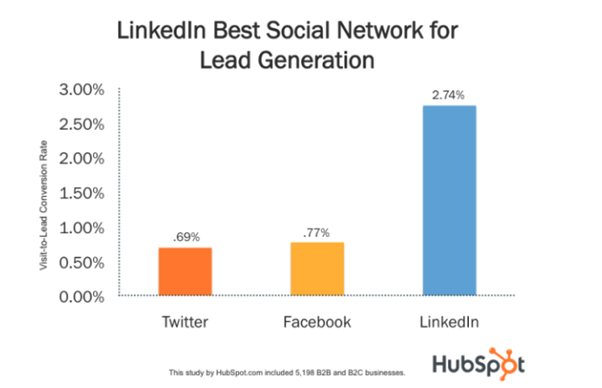 Why Engaging With Other People's Content On LinkedIn is the Key to More Conversions