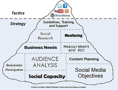 Why Social Media Is Important for Your Career Today