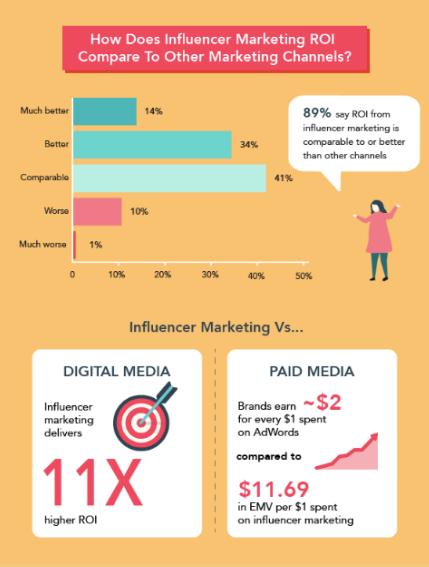 Las empresas de comercio electrónico necesitan marketing de influencia