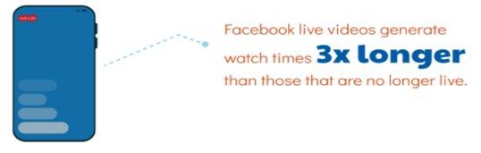 Facebook live videos generate triple watch time
