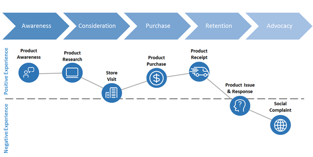 Main Stages of Customer Journey