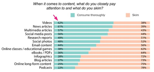 Using More Video Ads in Marketing