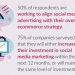 How to turn Social Engagement into First-Time Buyers: Social Commerce?