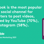 Why Video Marketing is Essential to Your Business
